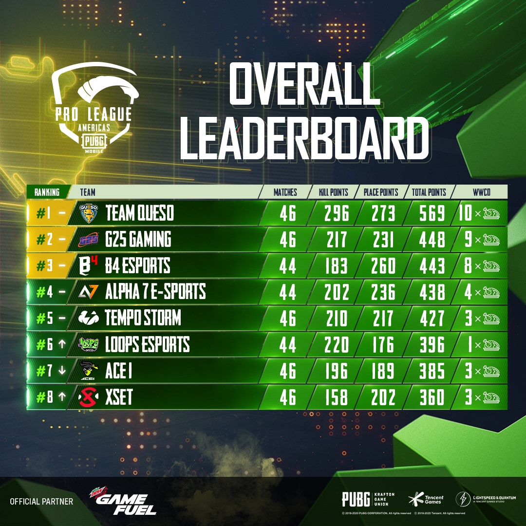 Team Queso supera a G25 Gaming y lidera PUBG MOBILE Pro League Américas